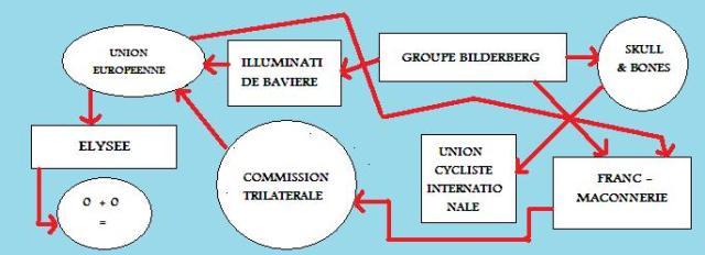 Organigramme détaillé du complot